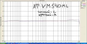 .АТ  vm-540    два канала  измервинил  Bruel&Kъaer  QR2010.jpg